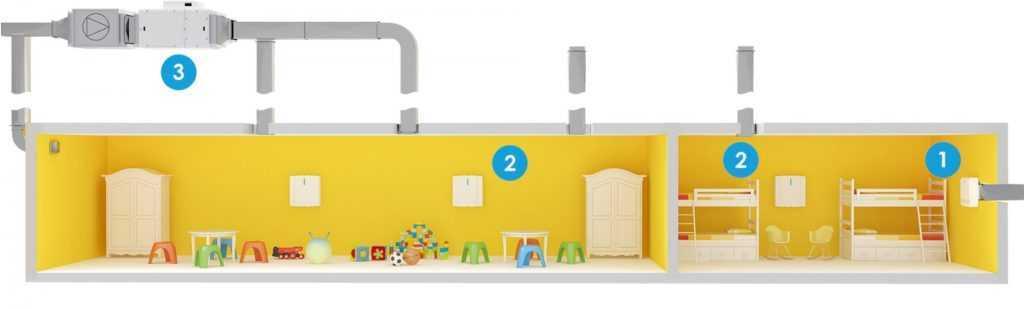 Вентиляция детских садов и дошкольных учреждений под ключ